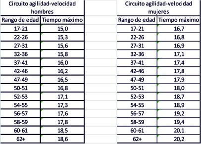Tablas circuito agilidad-velocidad